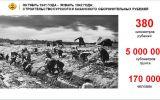 Новости: Памяти строителей Сурского и Казанского рубежей - новости Чебоксары, Чувашия