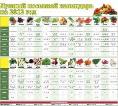 Лунный посевной календарь на 2012 годЛунный посевной календарь на 2012 год Лунный посевной календарь