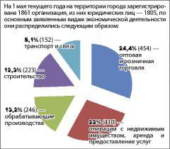 Мэр Игорь Калиниченко: План развития города есть Из первых уст Игорь Калиниченко