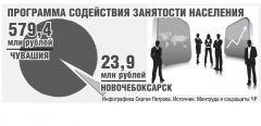 Содействие занятости —  на уровне КУ ЦЗН безработица