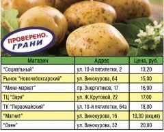 по данным на 1 сентября, предоставленным сектором потребительского рынка и предпринимательства администрации НовочебоксарскаПочем картофель? цены картофель