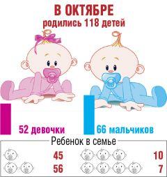 Инфографика Сергея ПетроваЖенятся больше,  а рождаемость ниже