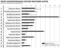 Взяточников подсчитали рейтинг Зона коррупции