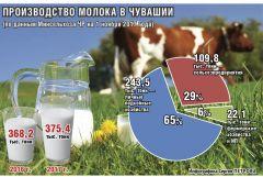 Чем опасно молоко с рук? молоко