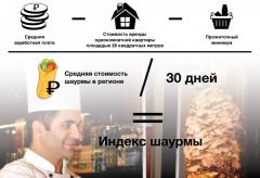 """Формула рассчетаУровень жизни в регионах России измерили с помощью """"Индекса шаурмы"""" фастфуд уровень жизни индекс оливье"""