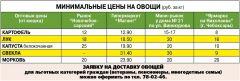 Минимальные цены на овощи (руб. за кг)Картошечка по сходной цене сельскохозяйственная ярмарка Дары осени