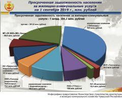 Инфографика предоставлена Министерством строительства, архитектуры  и жилищно-коммунального хозяйства Чувашской РеспубликиЗима близко отопление