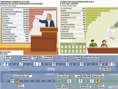 """Инфографика """"РГ"""" (Антон Переплетчиков, Ксения Колесникова)ЕГЭ-2020: Безопасный экзамен ЕГЭ"""