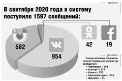 Инфографика  редакцииОтветят за пять часов Цифровая Россия Власть в соцсетях