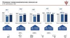 Инфографика Минэкономразвития ЧРДельные идеи приветствуются. Бизнес-сообщество республики подключили к выработке  решений по стабилизации экономики Курс Чувашии