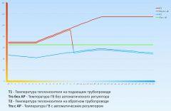 Температурная диаграммаАвтоматический регулятор ГВС: что, зачем и почему автоматический регулятор ГВС