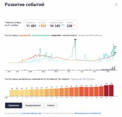 Оперативная информация по COVID-19 в Чувашии на 21 ноября #стопкоронавирус