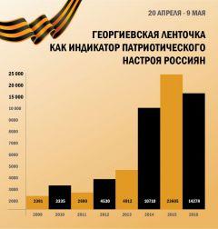 Популярность георгиевской ленты растет и в России, и за рубежом 9 мая День Победы Георгиевская ленточка