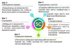 """Основные принципы системы """"5S""""Бережливое производство –  бережливое мышление Химпром"""