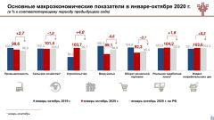 Инфографика Минэкономразвития ЧРАнтикризисные меры помогли Курс Чувашии