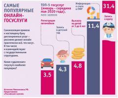 На каникулы в режиме онлайн Цифровая Россия