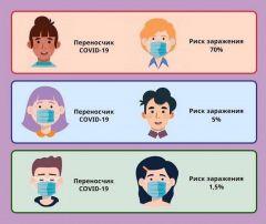 """Инфографика согласно расчетам ВОЗВ маске """"на автомате"""" коронавирус #стопкоронавирус"""