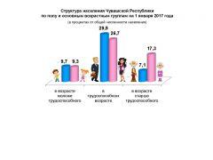 Портрет поколения в цифрах Чувашстат Статистика