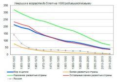 Инфографика Минздрава РФ.Во имя детской жизни Реализация нацпроектов