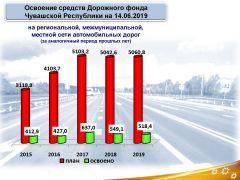 Источник: Минтранс ЧРВступаем в активную фазу. Дорожные работы в Чувашии набирают обороты Национальный проект