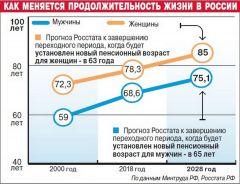 Инфографика aif.ruДело не в возрасте, а в профессионализме повышение пенсионного возраста Пенсионная реформа пенсионер