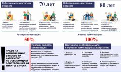 Инфографика с сайта fkr27.ruСначала оплата, потом компенсация пенсионер