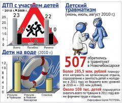 Инфографика Сергея Петрова.Обезопасьте...  лето летний отдых Лагерь Безопасность Актуально