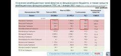 По данным Министерства экономического развития  и имущественных отношений ЧРПора заделать бреши