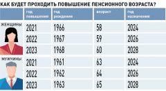 """Инфографика """"РГ""""Размер выше, получить — проще Управление ПФР ПФР"""