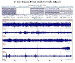 Показания датчиков с сейсмостанций Чебоксарской ГЭСПервая в Чувашии сейсмологическая сеть оборудована на Чебоксарской ГЭС РусГидро