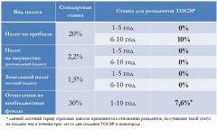 *данныйльготный тариф страховых взносов применяется в отношении резидентов, получивших такой статус  в течение трех лет со дня создания ТОСЭР в моногороде. Источник: Минэкономразвития РФНовочебоксарск на пути  к опережающему развитию Моногорода России