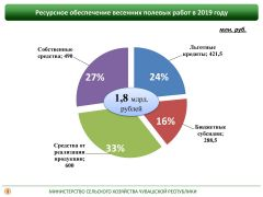 Информация предоставлена Министерством сельского хозяйства Чувашской РеспубликиСубсидии аграриям  увеличены в 2,5 раза