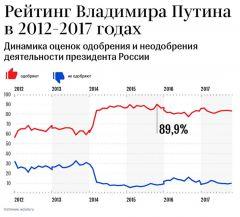Уровень одобрения деятельности Владимира Путина в качестве главы государства  с 2012 года значительно вырос и в последние три с половиной года составляет  более 80%.Уверен, у нас все получится Выборы-2018 Владимир Путин