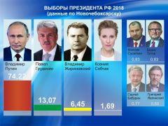 По данным ЦИК ЧувашииУбедительная победа: страна проголосовала за Путина Выборы-2018