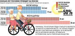 Инфографика с сайта rg.ru Пенсионная реформа тысячелетия. Пять доводов Кабмина России за повышение пенсионного возраста  повышение пенсионного возраста Пенсионная реформа