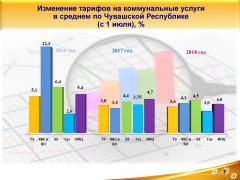 Инфографика Госслужбы Чувашии по конкурентной политике и тарифамКаждый год тариф растет тарифы ЖКХ