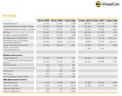 ПАО «ВымпелКом» объявляет финансовые и операционные результаты за четвертый квартал 2015 года Билайн