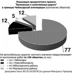 """Реализация приоритетного проекта  """"Безопасные и качественные дороги""""  в границах Чебоксарской агломерации (количество объектов)Асфальт начнет дымиться"""