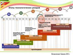 Стать лидером Чувашии по силам  Биотехнологии