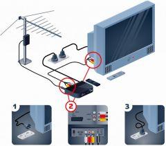 Как подключить цифровое телевидение с помощью цифровой приставки.Спросите о новых устройствах Цифровая Чувашия