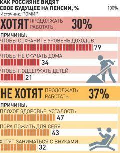 Пенсионная реформа тысячелетия. Пять доводов Кабмина России за повышение пенсионного возраста  повышение пенсионного возраста Пенсионная реформа