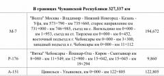 kazan.pngФедеральные дороги в Чувашии перейдут под крыло Казани с 20 января