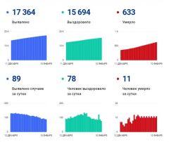 Данные на 10 январяКоличество заболевших коронавирусом в Чувашии снижается, умерших меньше не становится коронавирус