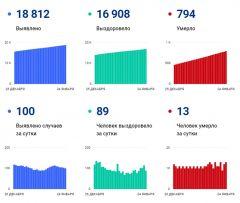 Данные по распространению COVID-19 В чувашии на 24 января #стопкоронавирус