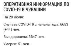 В Чувашии подтверждено 44 новых случая заражения COVID-19 #стопкоронавирус