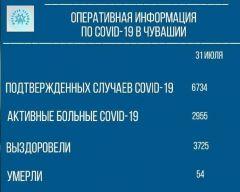 Данные на 31 июляВ Чувашии от коронавируса скончались три человека (данные на 31 июля) #стопкоронавирус