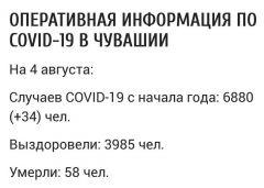 В Чувашии подтверждено 34 случая COVID-19 (данные на 4 августа) #стопкоронавирус