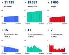 Статистика на 23 февраля 2021 г.COVID-19 унес жизни более 1000 жителей Чувашии #стопкоронавирус