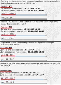 """Горожане """"за"""" благоустройство Ельниковской рощи роща благоустройство"""