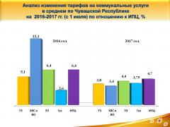 Платежки, рассчитанные по-новому  тарифы ЖКХ тарифы